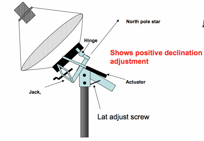 image of jackscrew adjustment to dish
